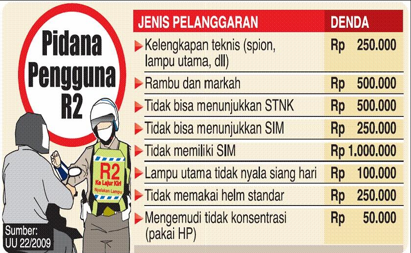 Таблица штрафов за нарушение ПДД на Бали